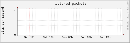 filtered packets