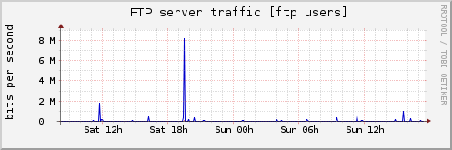 FTP server traffic [ftp users]