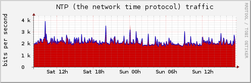 NTP (the network time protocol) traffic