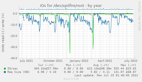 IOs for /dev/spitfire/root