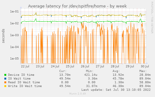 Average latency for /dev/spitfire/home