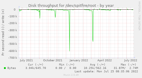 Disk throughput for /dev/spitfire/root