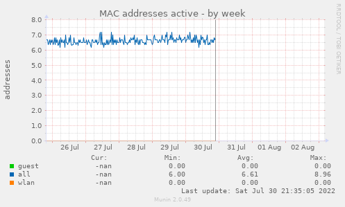 MAC addresses active