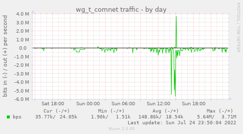 wg_t_comnet traffic