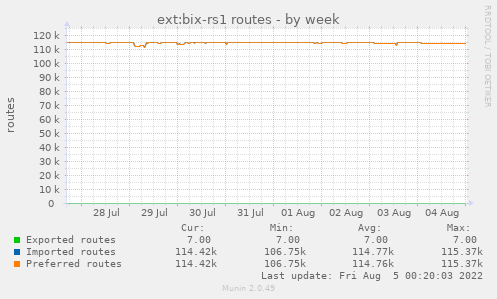 ext:bix-rs1 routes