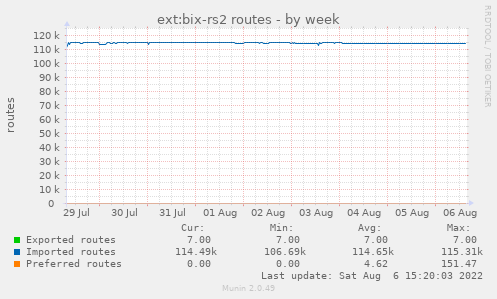 ext:bix-rs2 routes