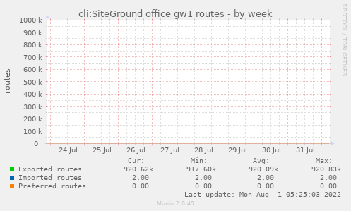 cli:SiteGround office gw1 routes