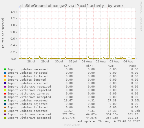 cli:SiteGround office gw2 activity