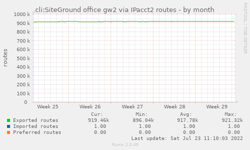 cli:SiteGround office gw2 routes