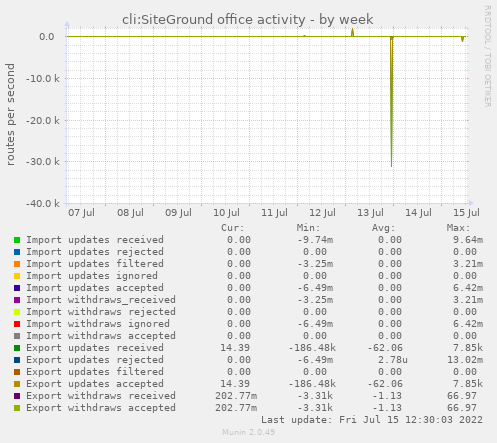 cli:SiteGround office activity