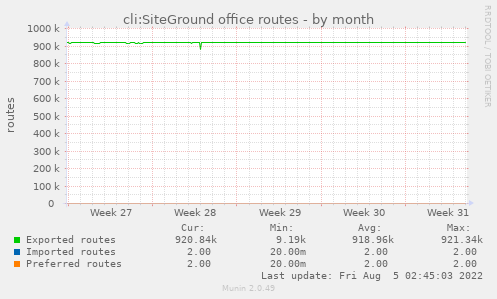 cli:SiteGround office routes