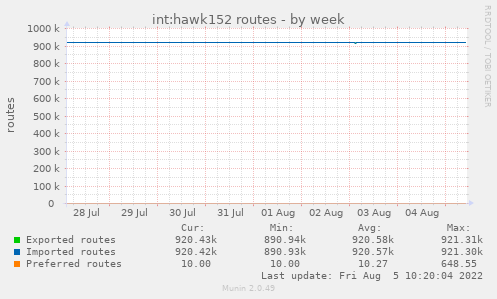 int:hawk152 routes