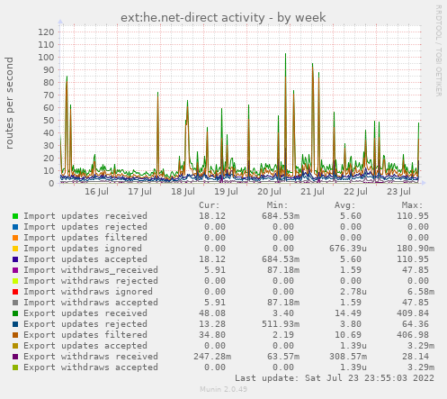 ext:he.net-direct activity