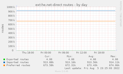 ext:he.net-direct routes