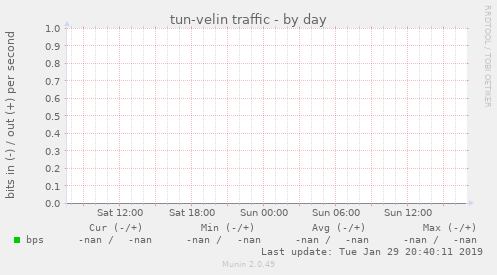 tun-velin traffic