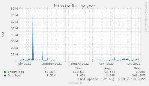 https traffic
