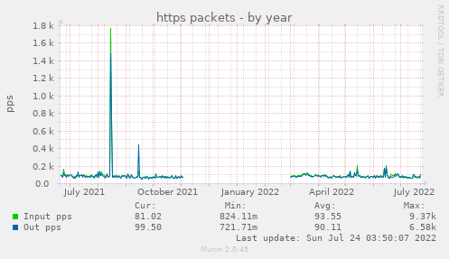 https packets