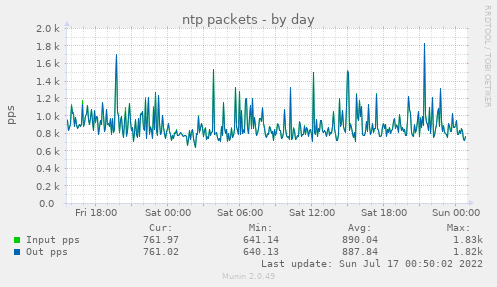 ntp packets