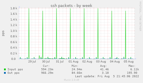 ssh packets