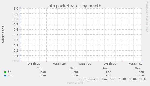 ntp packet rate