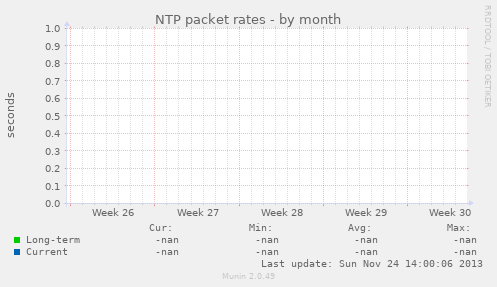 NTP packet rates
