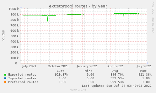 ext:storpool routes