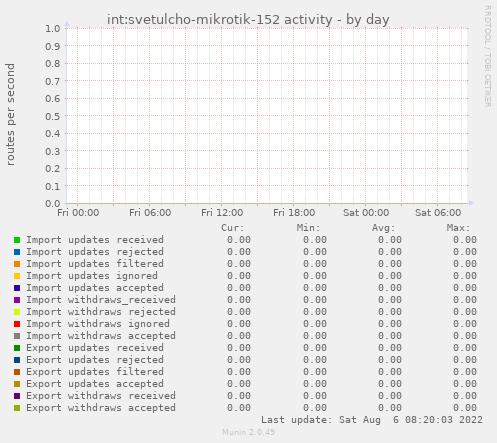 int:svetulcho-mikrotik-152 activity
