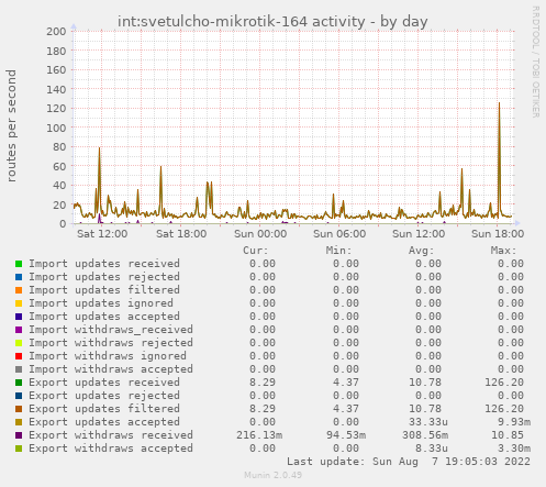 int:svetulcho-mikrotik-164 activity
