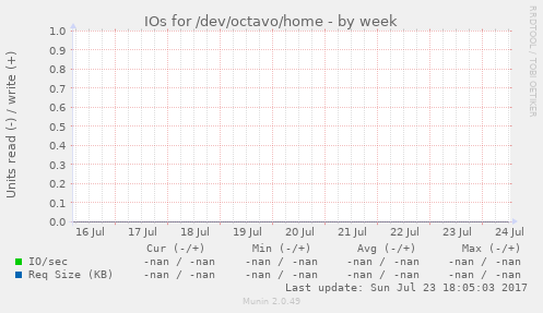 IOs for /dev/octavo/home
