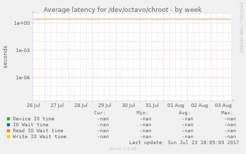 Average latency for /dev/octavo/chroot