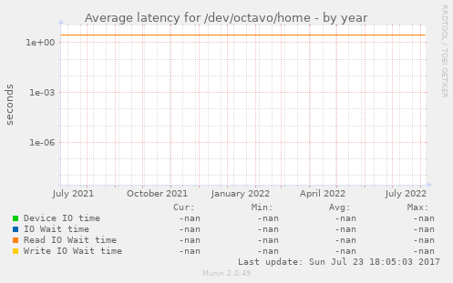 Average latency for /dev/octavo/home