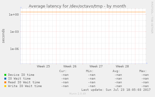 Average latency for /dev/octavo/tmp