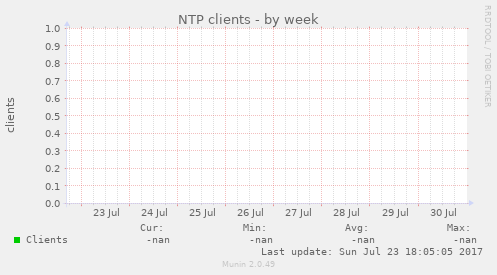 weekly graph