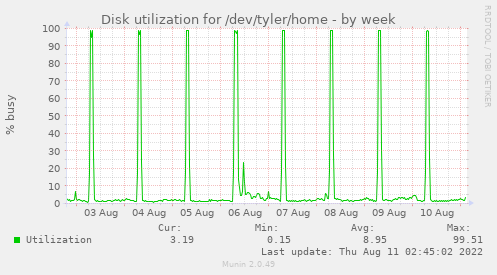 Disk utilization for /dev/tyler/home