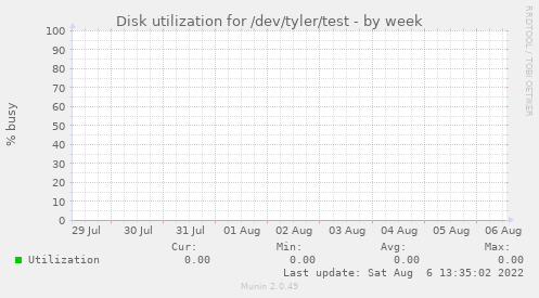 Disk utilization for /dev/tyler/test
