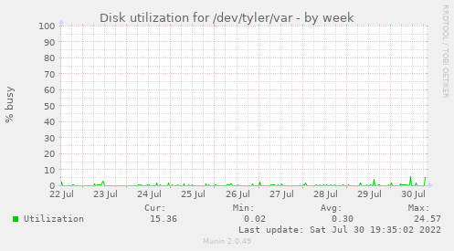 Disk utilization for /dev/tyler/var