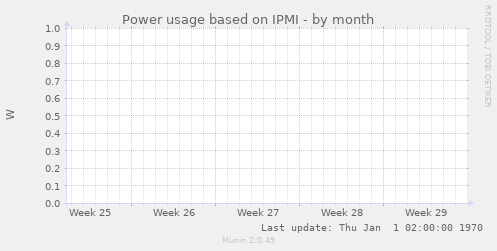 Power usage based on IPMI