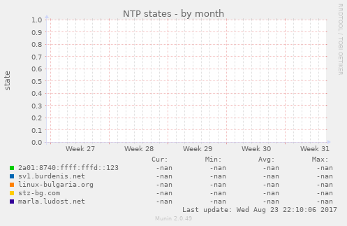 NTP states